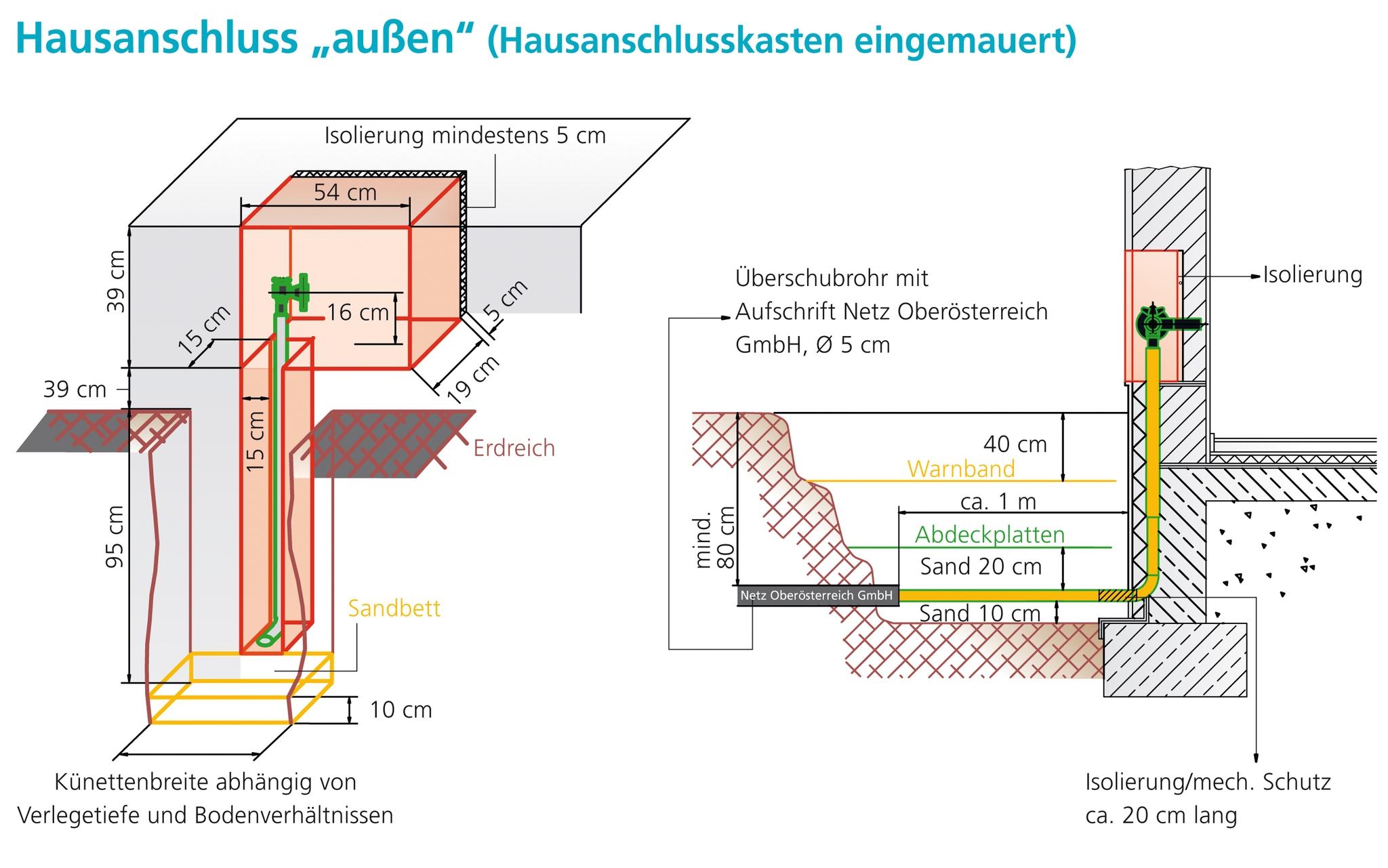 Wunderbar Wie Man Hausverdrahtung Elektrisch Macht Bilder ...
