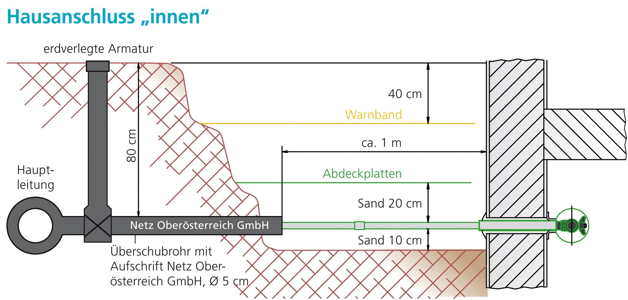 Erdgas-Hausanschluss - Energie AG Oberösterreich